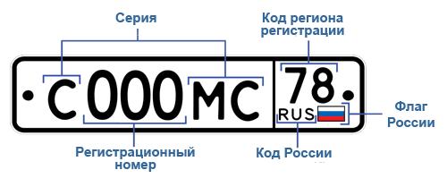автомобильный номер регион
